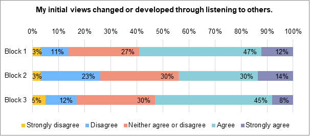 A stacked bar chart showing to what extent people felt that their initial views changed or developed after listening to others. During block 1 12% strongly agreed. 47% agreed. 27% neither agreed nor disagreed. 11% disagreed, 3% strongly disagreed. During block 2, 14% strongly agreed. 30% agreed. 30% neither agreed nor disagreed. 23% disagreed. 3% strongly disagreed. During block 3, 8% strongly agreed. 45% agreed. 30% neither agreed nor disagreed. 12% disagreed. 5% strongly disagreed.