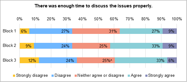 A stacked bar chart showing to what extent people felt that there was enough time to discuss the issues properly. During block 1 9% strongly agreed. 27% agreed. 31% neither agreed nor disagreed. 27% disagreed, 6% strongly disagreed. During block 2, 9% strongly agreed. 33% agreed. 25% neither agreed nor disagreed. 24% disagreed. 9% strongly disagreed. During block 3, 6% strongly agreed. 33% agreed. 25% neither agreed nor disagreed. 24% disagreed. 12% strongly disagreed.