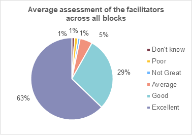 A pie chart showing the average assessment of the facilitators across all blocks. 63% rated them excellent. 29% rated them good. 5% rated them average. 1% rated them not great. 1% rated them poor. 1% rated them 'don't know'.
