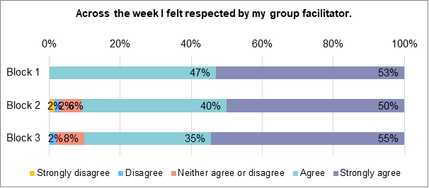 A stacked bar chart showing to what extent people felt respected by their group facilitator. During block 1, 53% strongly agreed. 47% agreed. 0% neither agreed nor disagreed. 0% disagreed nor strongly disagreed. During block 2, 50% strongly agreed. 40% agreed. 6% neither agreed nor disagreed. 2% disagreed. 2% disagreed. During block 3, 55% strongly agreed. 35% agreed. 8% neither agreed nor disagreed. 2% disagreed. 0% strongly disagreed.