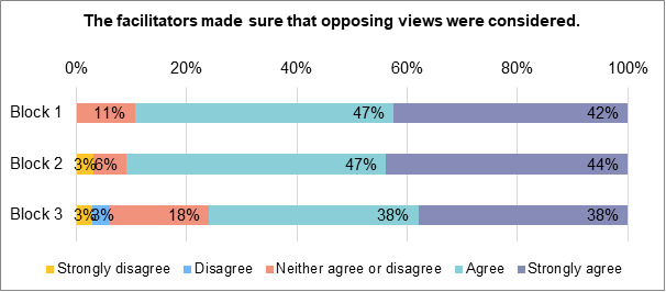 A stacked bar chart showing to what extent people felt that the facilitators ensured opposing views were considered. During block 1, 42% strongly agreed. 47% agreed. 11% neither agreed nor disagreed. 0% disagreed nor strongly disagreed. During block 2, 44% strongly agreed. 47% agreed. 6% neither agreed nor disagreed. 3% disagreed. 0% strongly disagreed. During block 3 ,38% strongly agreed. 38% agreed. 18% neither agreed nor disagreed. 3% disagreed. 3% strongly disagreed.