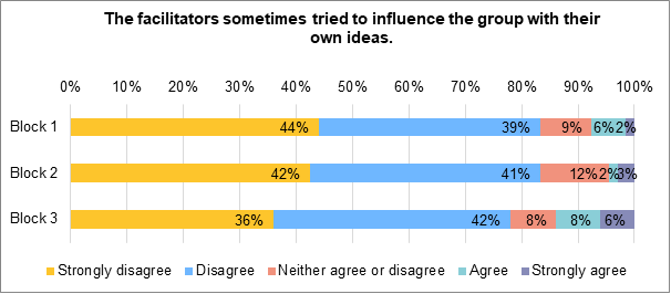 A stacked bar chart showing to what extent people felt that the facilitators tried to influence the group with their own ideas. During block 1, 2% strongly agreed. 6% agreed. 9% neither agreed nor disagreed. 39% disagreed, 44% strongly disagreed. During block 2, 3% strongly agreed. 2% agreed. 12% neither agreed nor disagreed. 41% disagreed. 44% strongly disagreed. During block 3, 6% strongly agreed. 8% agreed. 8% neither agreed nor disagreed. 42% disagreed. 36% strongly disagreed.