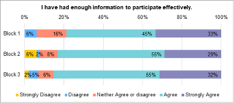 A stacked bar chart showing to what extent members felt that they had received enough information to participated effectively. During block 1, 33% strongly agreed that they had received enough information to participate effectively. 45% agreed. 16% neither agree nor disagree. 6% disagreed. During block 2, 29% of members strongly agreed that they had enough information to participate effectively. 55% agreed. 8% neither agreed nor disagreed. 2% disagree. 6% strongly disagree. During block 3, 32% strongly agreed that they had enough information. to participate effectively. 55% agreed. 6% neither agree nor disagree. 5% disagree. 1% strongly disagree.