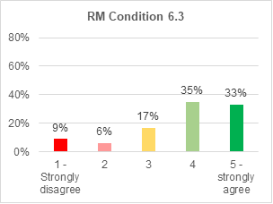 A bar chart showing support for roads and mobility condition 6.3. 33% strongly agree with it. 35% agree. 17% are not sure. 6% disagree. 9% strongly disagree.