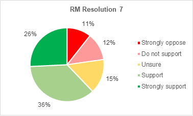 A pie chart showing members support for Roads and Mobility resolution 7. 26% strongly support the resolution. 36% support it. 15% are not sure. 12% do not support it. 11% strongly oppose it.