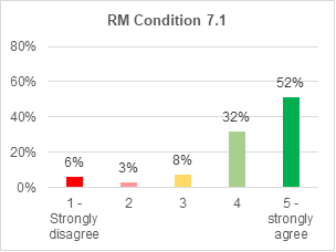 A bar chart showing support for roads and mobility condition 7.1. 52% strongly agree with it. 32% agree. 8% are not sure. 3% disagree. 6% strongly disagree.
