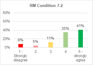 A bar chart showing support for roads and mobility condition 7.2. 41% strongly agree with it. 35% agree. 11% are not sure. 5% disagree. 8% strongly disagree.