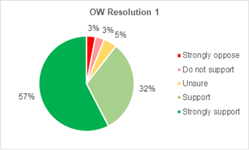 A pie chart showing the results for Onshore Wind Resolution 1. 89% of members supported the development of more onshore wind turbines in Devon. 57% of members strongly support this. 32% of members support this. 5% of members are unsure. 3% of members do not support this. 3% of members strongly oppose this.