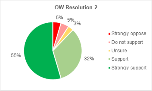 A pie chart showing members support for Onshore Wind resolution 2. 55% strongly support the resolution. 32% support it. 3% are not sure. 5% do not support it. 5% strongly oppose it.