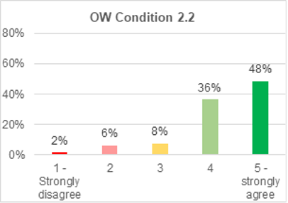 A bar chart showing support for onshore wind condition 2.2. 48% strongly agree with it. 36% agree. 8% are not sure. 6% disagree. 2% strongly disagree.