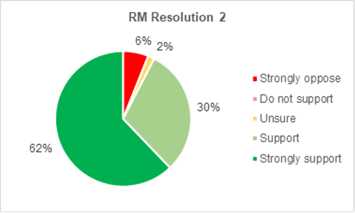 A pie chart showing members support for Roads and Mobility resolution 2. 62% strongly support the resolution. 30% support it. 2% are not sure. 0% do not support it. 6% strongly oppose it.