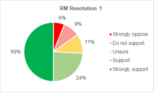 A pie chart showing members support for Roads and Mobility resolution 1. 50% strongly support the resolution. 24% support it. 11% are not sure. 9% do not support it. 6% strongly oppose it.