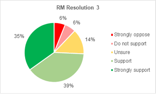 A pie chart showing members support for Roads and Mobility resolution 3. 35% strongly support the resolution. 39% support it. 14% are not sure. 6% do not support it. 6% strongly oppose it.