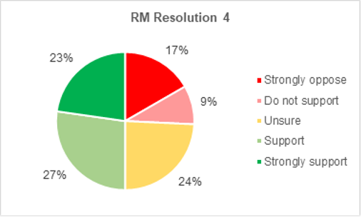 A pie chart showing members support for Roads and Mobility resolution 3. 23% strongly support the resolution. 27% support it. 24% are not sure. 9% do not support it. 17% strongly oppose it.